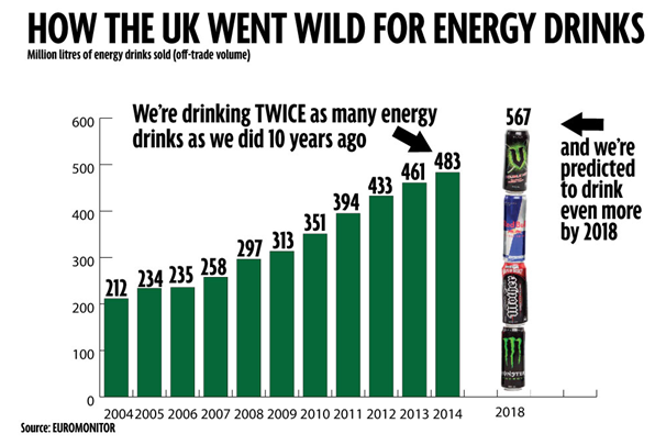 UK's Most Popular Drinks