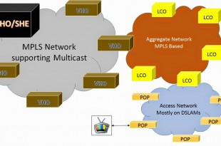 IPTV Evolution and Need To Let Legacy System Go