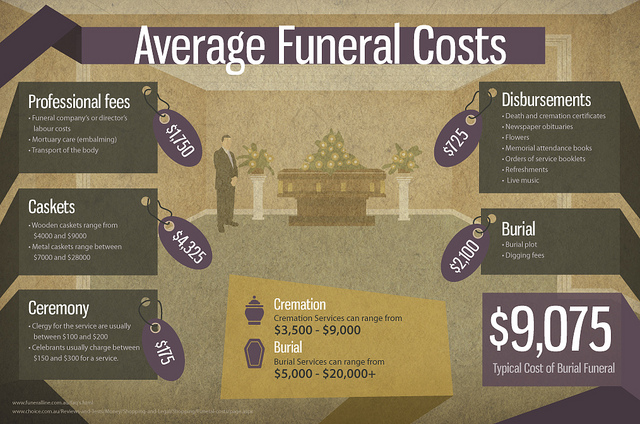 Secure Your Loved Ones After Your Death With Funeral Insurance